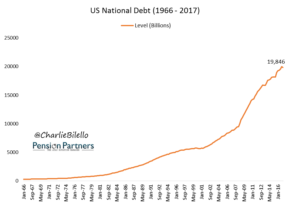 Image of US National Debt from 1966 to 2017
