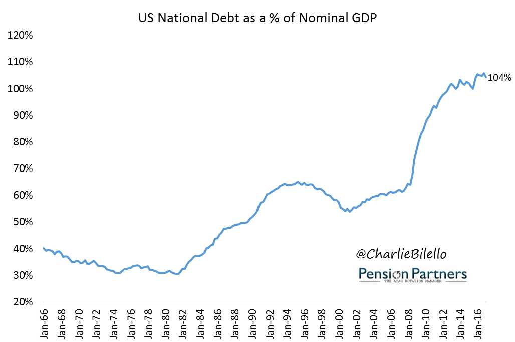 US National Debt growth image from 1966 to 2016