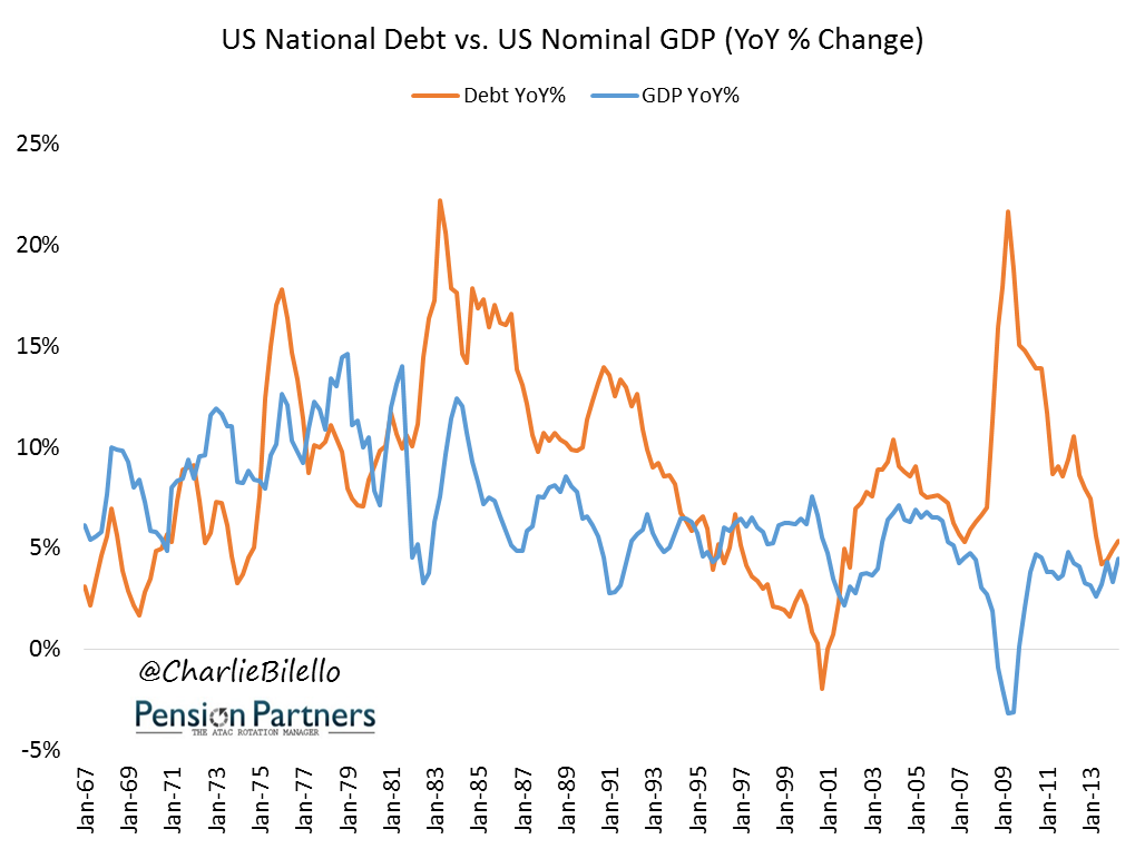 Comparison between US National Debt and US Nominal GDP