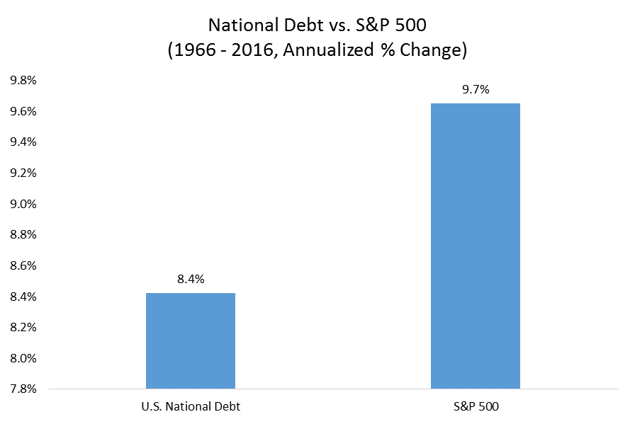 Annualized Comparison between National Debt and S&P 500