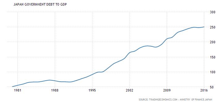 Japan's Debt-to-GDP ratio image