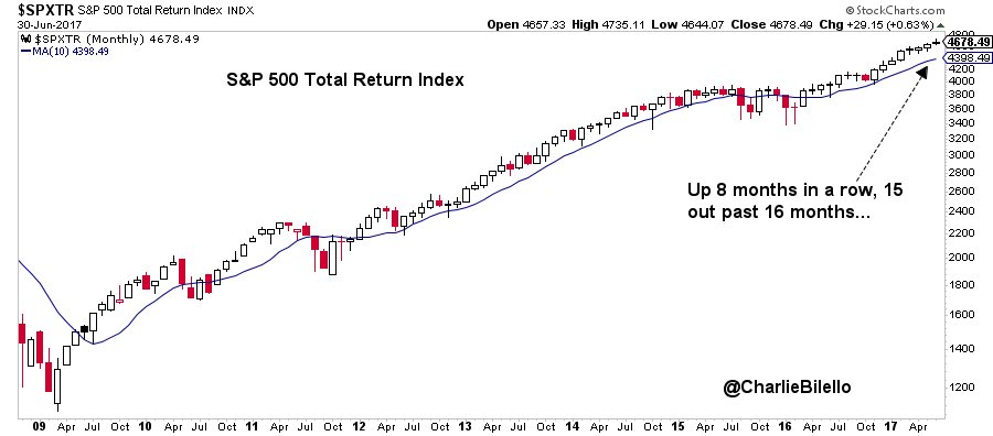 Image of S&P 500 total return index
