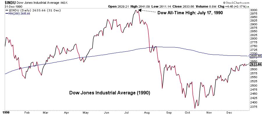Dow Jones Industrial Average graph12