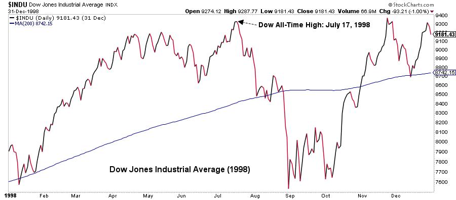 Dow Jones Industrial Average graph13