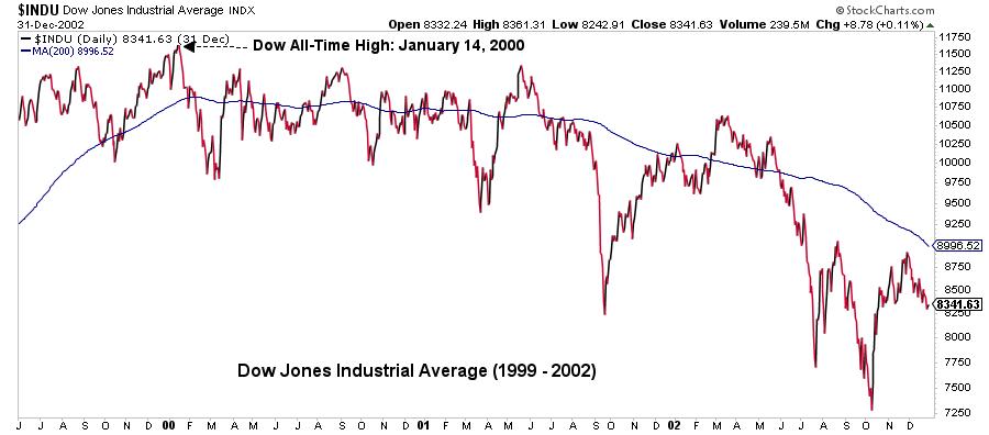 Dow Jones Industrial Average graph14
