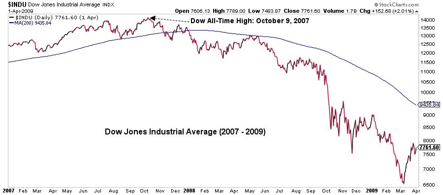 Dow Jones Industrial Average graph15