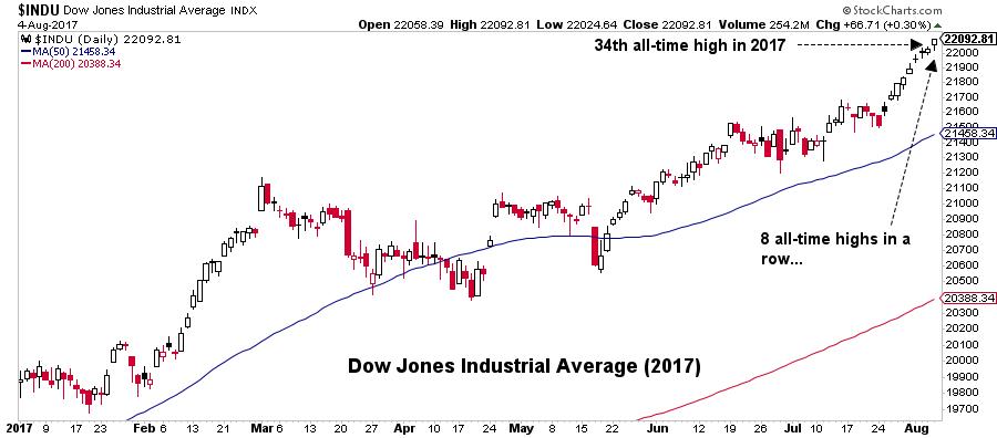 Dow Jones Industrial Averaga graph1