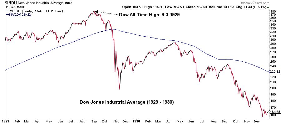 Dow Jones Industrial Average graph8