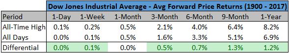 Average forward price returns of Dow Jones Industrial Average chart4