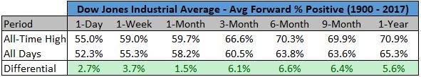 Avg forward positive average chart5