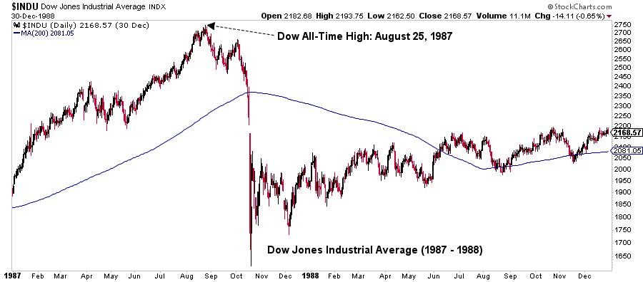 Down Jones Industrial Avg graph9