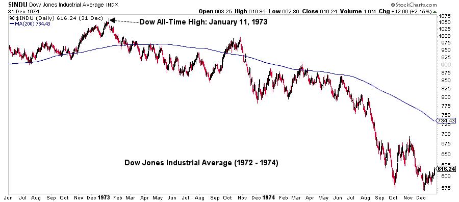 Dow Jones Industrial Average graph11