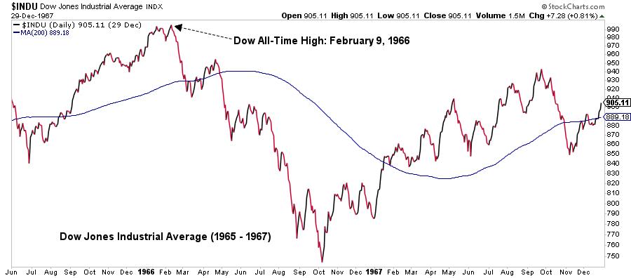 Dow Jones Industrial Average graph10