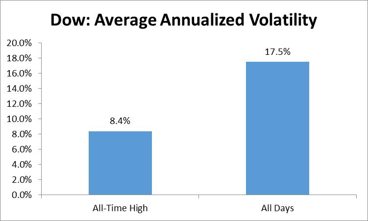 Average Annualized Volatility graph7