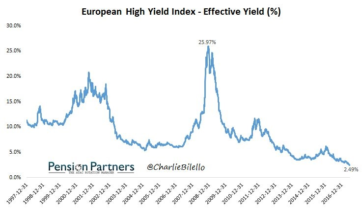 Image of European high yield index