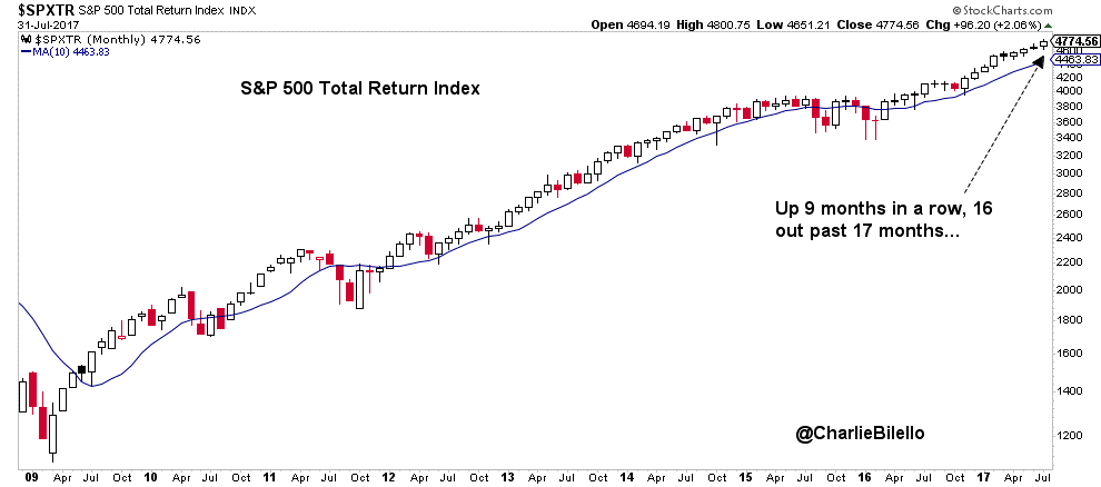 S&P 500 total return index image from 2008 to 2018