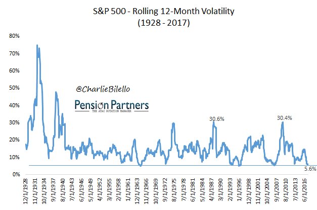 S&P 500 rolling volatility image from 1928 to 2017