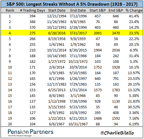 Image of longest streaks of S&P 500 without a drawdown from 1928 to 2017