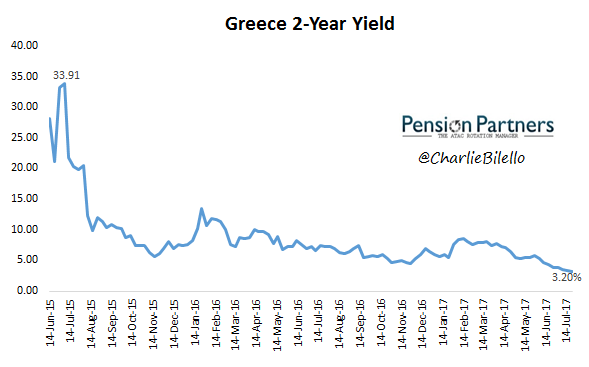 Image of 2 year yield of Greece