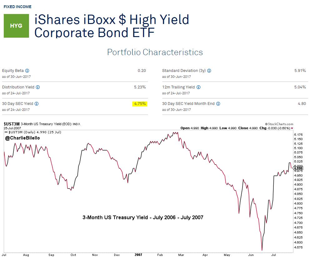 Portfolio characteristics of iShares iBox Corporate Bond ETF and 3 month US treasury yield