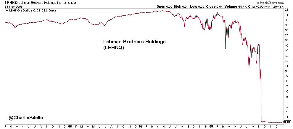 Image of Lehman Brothers Holdings