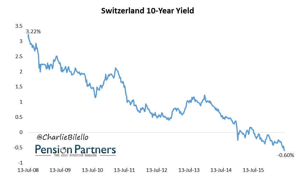 Image of Switzerland 10 year yield from July 2008 to July 2015
