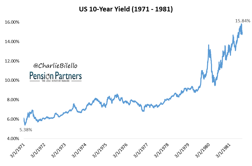 Image of US 10 year yield from 1971 to 1981