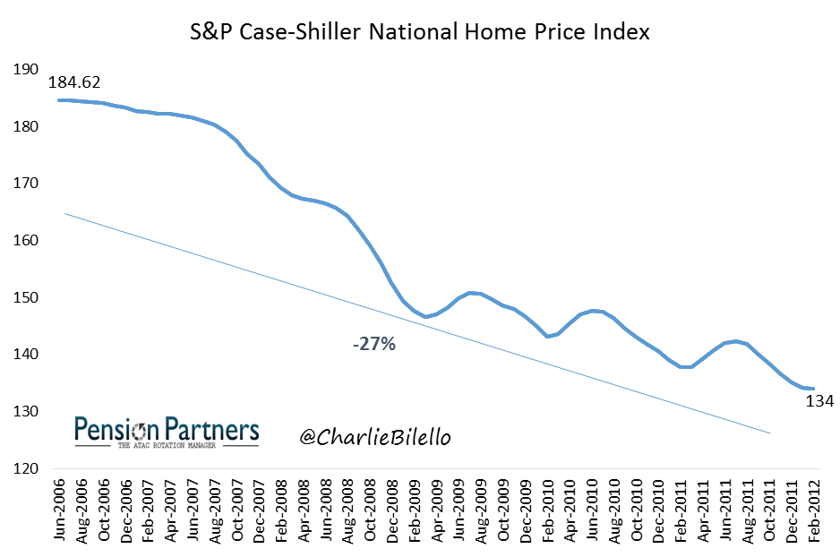 S&P Case-Shiller National Home Price Index from June 2006 to February 2012 image