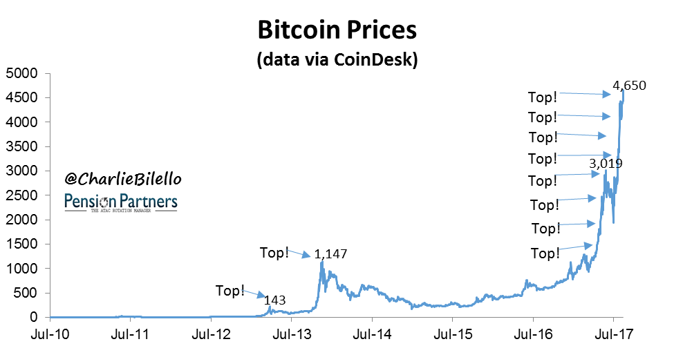 Bitcoin prices chart from July 2010 to July 12017