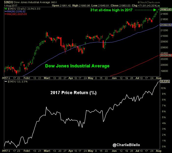 Dow Jones Industrial Average vs 2017 Price Return image