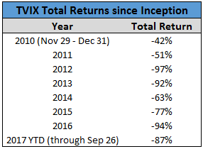 Image of TVIX total returns since inception