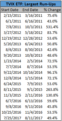 Image of largest run-ups of TVIX ETF