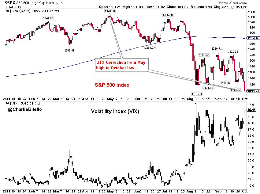 Image of S&P 500 large cap index and Volatility index