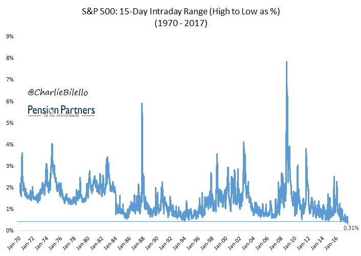 15-day intraday range of S&P 500 from 1970 to 2017 graph