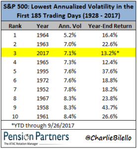 Lowest annualized volatility in the first 185 trading days of S&P 500 image