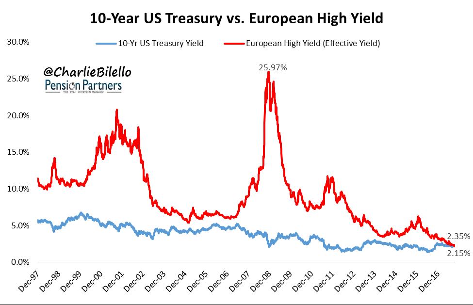10 year US treasury vs European high yield graph2