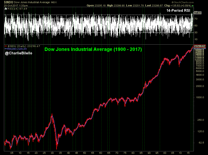Dow Jones Industrial Average from 1900 to 2017 image