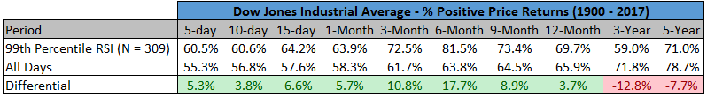 Positive price returns from 1900 to 2017 of Dow Jones Industrial Average