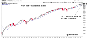 S&P 500 total return index for 11 months image