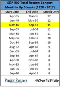 Longest monthly streaks of S&P 500 total returns from 1928 to 2017