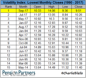 Image of Lowest monthly closes of Volatility Index from 1990 to 2017