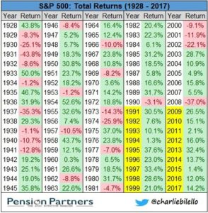 Total returns of S&P 500 from 1928 to 2017 list