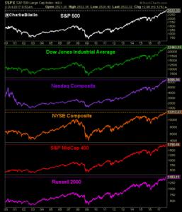 Major U.S. equity index image