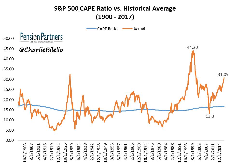 S&P500 CAPE ratio vs Historical Average since 1900 to 2017 graph1
