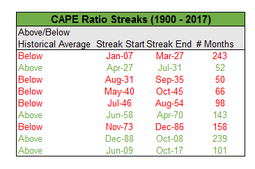 CAPE Ratio Streaks since 1900 to 2017 chart2