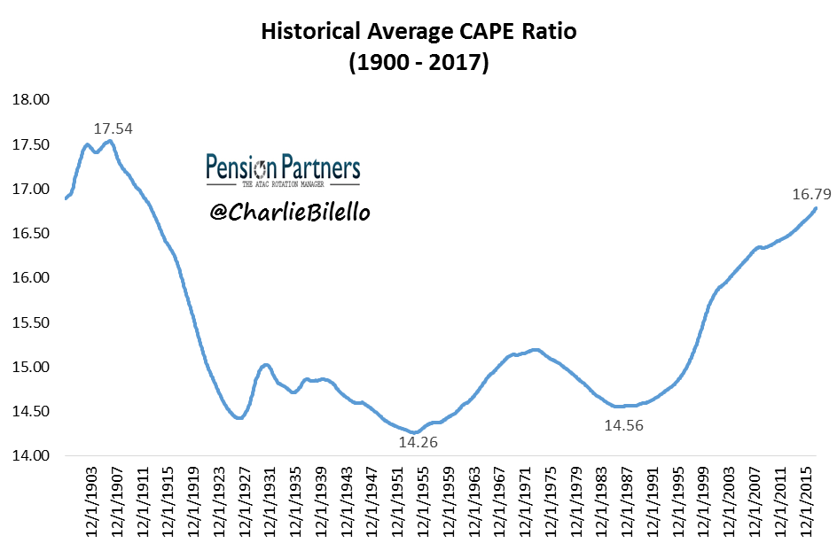 Historical Average CAPE Ratio since 1900 to 2017 graph3
