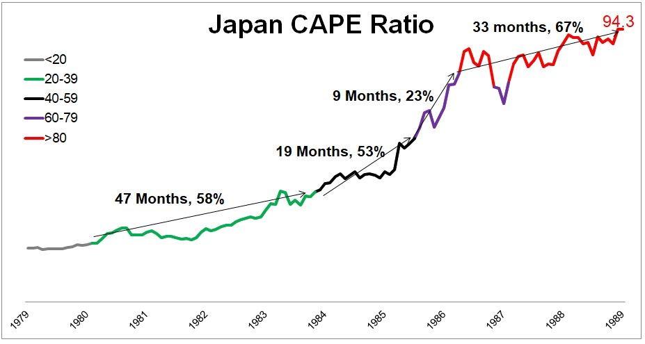 Japan CAPE ration since 1979 to 1989 graph8