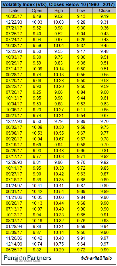 Volatility index table closing below 10 since 1990 to 2017