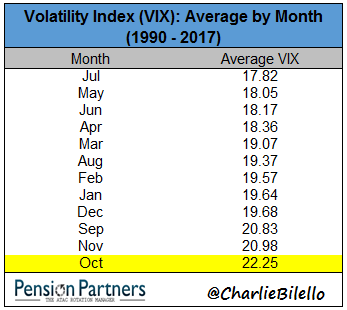 Monthly average Volatility index from 1990 to 2017