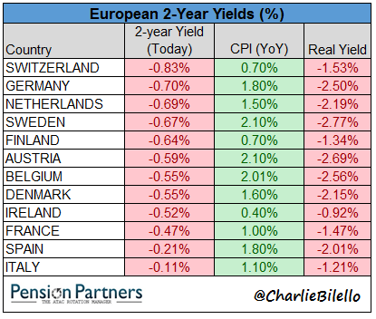 Negative interest rates across Europe 2 year yield chart